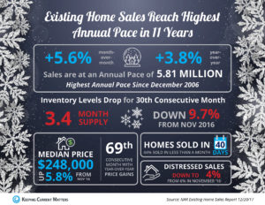 Holiday Home Sales Reach Highest Annual Pace in 11 years