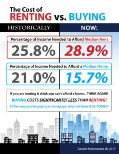 Renting Vs. Buying: The True Cost