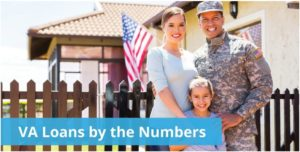 Numbers of the VA Loan Program