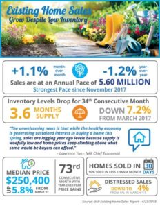 Home Sales Grow Despite Low Inventory