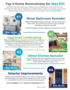 Top 4 Renovations for Maximum Return