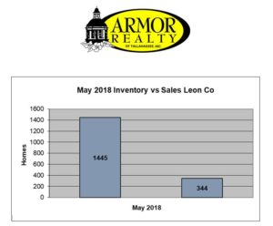 May 2018 Inventory vs Sales in Tallahassee